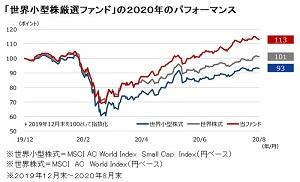 テック大型株主流の中で実績優位な小型株ファンド、「世界小型株厳選ファンド」が着目するグローバル・ニッチの魅力