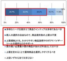 iDeCoの金融機関選びは「手数料」最優先、提供商品数の上限規制は70%強が反対=SBI証券のiDeCoアンケート調査