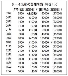 6.4集会は過去9年で最低規模、香港独立も支持低下=香港ポスト