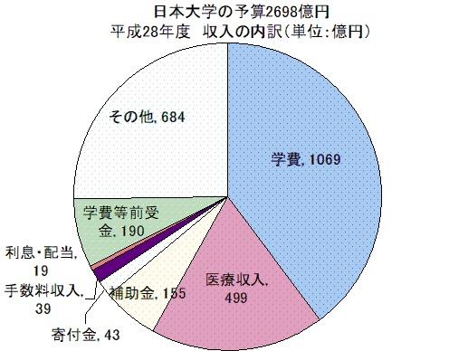 日本大学へ補助金、毎年155億円超=為替王