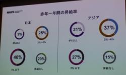 ITやハイクラス人材の処遇は中国企業の方が日本より上、さらに格差が拡大の傾向