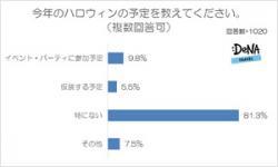 日本にすっかり定着した「万聖節」、参加しているのは意外と少数? 8割以上が「予定ナシ」