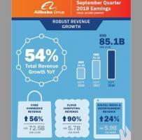 アリババはグループ売上が前期比54%増、中国モバイルECアクティブユーザ6.66億人