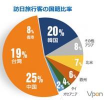 中国人旅行者のサイフを直撃せよ、中国のオンライン旅行大手と広告会社が提携