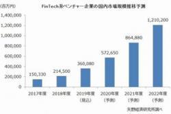 国内フィンテック市場は2022年に1兆円を突破へ=矢野経研が予測